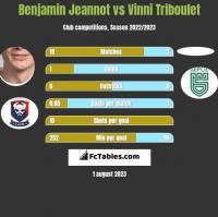 Benjamin Jeannot vs Vinni Triboulet h2h player stats