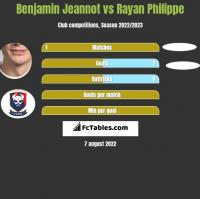 Benjamin Jeannot vs Rayan Philippe h2h player stats