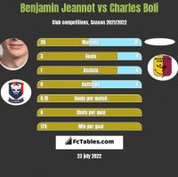 Benjamin Jeannot vs Charles Boli h2h player stats