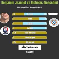 Benjamin Jeannot vs Nicholas Gioacchini h2h player stats