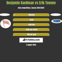 Benjamin Kaellman vs Erik Toenne h2h player stats