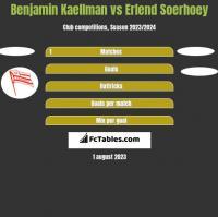 Benjamin Kaellman vs Erlend Soerhoey h2h player stats