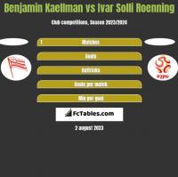 Benjamin Kaellman vs Ivar Solli Roenning h2h player stats
