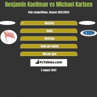 Benjamin Kaellman vs Michael Karlsen h2h player stats