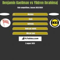 Benjamin Kaellman vs Ylldren Ibrahimaj h2h player stats