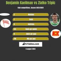 Benjamin Kaellman vs Zlatko Tripic h2h player stats