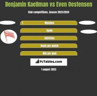 Benjamin Kaellman vs Even Oestensen h2h player stats