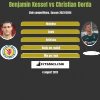 Benjamin Kessel vs Christian Dorda h2h player stats