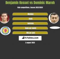 Benjamin Kessel vs Dominic Maroh h2h player stats