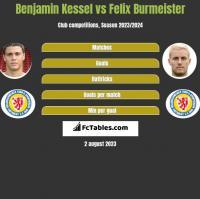 Benjamin Kessel vs Felix Burmeister h2h player stats