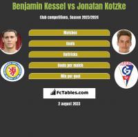 Benjamin Kessel vs Jonatan Kotzke h2h player stats