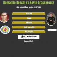 Benjamin Kessel vs Kevin Grosskreutz h2h player stats