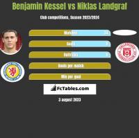 Benjamin Kessel vs Niklas Landgraf h2h player stats