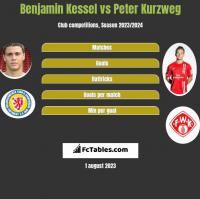 Benjamin Kessel vs Peter Kurzweg h2h player stats