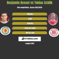 Benjamin Kessel vs Tobias Schilk h2h player stats