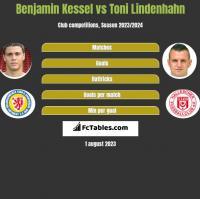 Benjamin Kessel vs Toni Lindenhahn h2h player stats