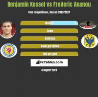 Benjamin Kessel vs Frederic Ananou h2h player stats