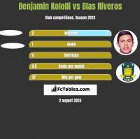 Benjamin Kololli vs Blas Riveros h2h player stats