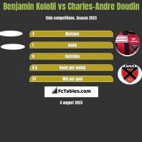 Benjamin Kololli vs Charles-Andre Doudin h2h player stats