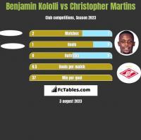 Benjamin Kololli vs Christopher Martins h2h player stats