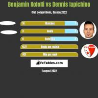 Benjamin Kololli vs Dennis Iapichino h2h player stats