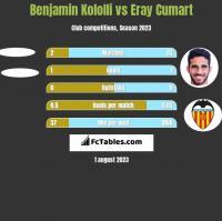 Benjamin Kololli vs Eray Cumart h2h player stats