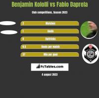 Benjamin Kololli vs Fabio Daprela h2h player stats