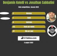 Benjamin Kololli vs Jonathan Sabbatini h2h player stats