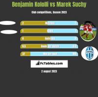 Benjamin Kololli vs Marek Suchy h2h player stats