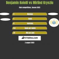 Benjamin Kololli vs Mirlind Kryeziu h2h player stats