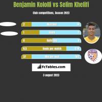 Benjamin Kololli vs Selim Khelifi h2h player stats