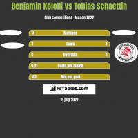 Benjamin Kololli vs Tobias Schaettin h2h player stats