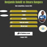 Benjamin Kololli vs Umaru Bangura h2h player stats