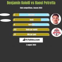 Benjamin Kololli vs Raoul Petretta h2h player stats