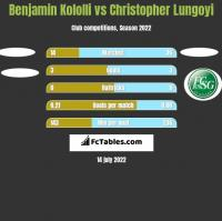 Benjamin Kololli vs Christopher Lungoyi h2h player stats