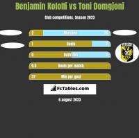 Benjamin Kololli vs Toni Domgjoni h2h player stats