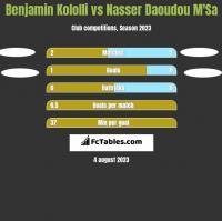 Benjamin Kololli vs Nasser Daoudou M'Sa h2h player stats