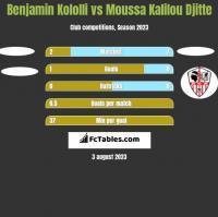Benjamin Kololli vs Moussa Kalilou Djitte h2h player stats
