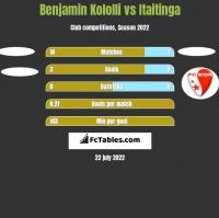 Benjamin Kololli vs Itaitinga h2h player stats
