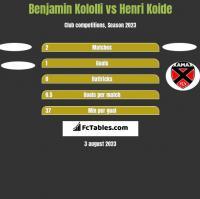 Benjamin Kololli vs Henri Koide h2h player stats