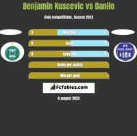 Benjamin Kuscevic vs Danilo h2h player stats