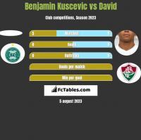 Benjamin Kuscevic vs David Braz h2h player stats