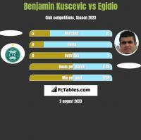 Benjamin Kuscevic vs Egidio h2h player stats