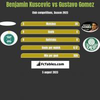 Benjamin Kuscevic vs Gustavo Gomez h2h player stats