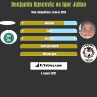 Benjamin Kuscevic vs Igor Juliao h2h player stats