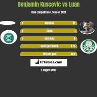 Benjamin Kuscevic vs Luan h2h player stats
