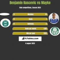 Benjamin Kuscevic vs Mayke h2h player stats