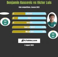 Benjamin Kuscevic vs Victor Luis h2h player stats