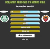 Benjamin Kuscevic vs Matias Vina h2h player stats