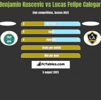 Benjamin Kuscevic vs Lucas Felipe Calegari h2h player stats